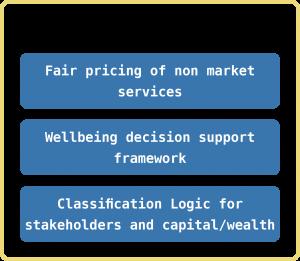 Sustainable Economics Layers